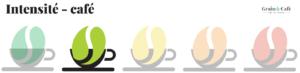 Echelle d'intensité du café niveau deux