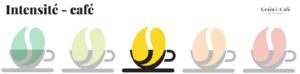Echelle d'intensité du café niveau trois
